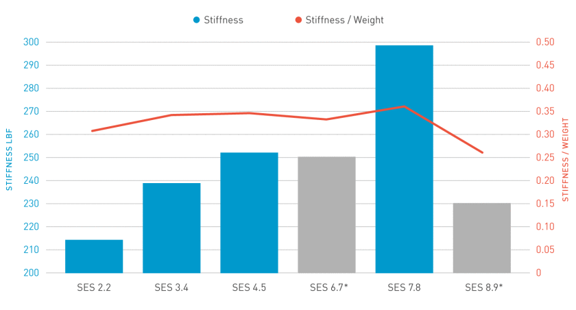 chart-ses-stiffness-to-weight.png